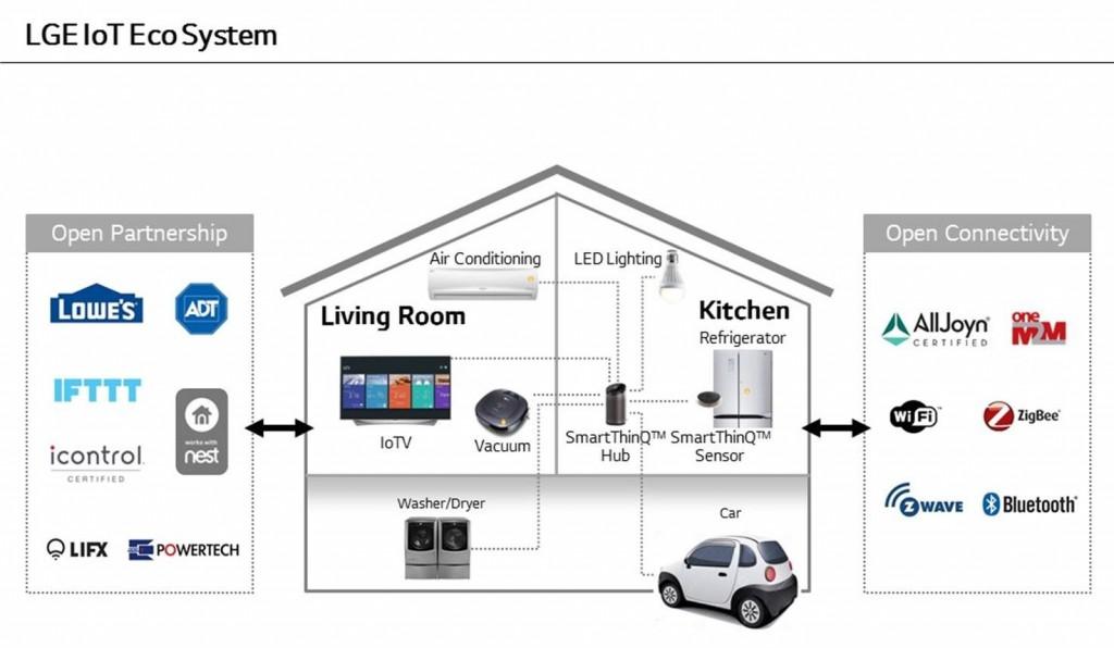 LG-IoT-Ecosystem-1024×596