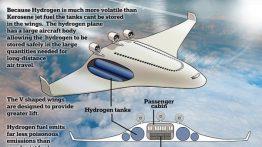 هواپیما – سوخت